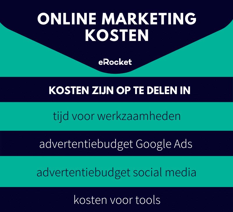 online marketing kosten